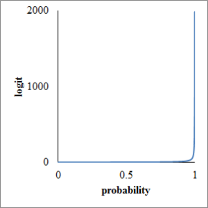 Fig1. probability and logit
