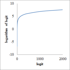 Fig2. logit and logarithm of logit