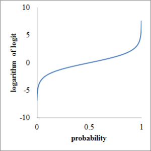 Fig3. probability and logarithm of logit